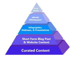 Make the Most of the Content Marketing Pyramid